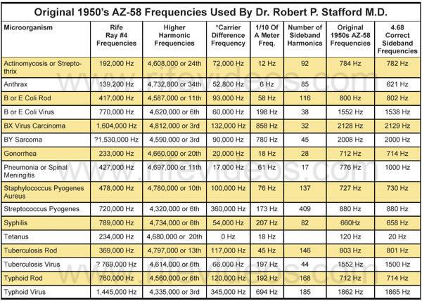 Chapter 12 Dr Rife And Verne Thompson S 1950 S Az 58 Beam