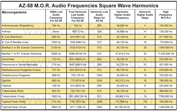 AZ-58 Harmonic audio frequency chart