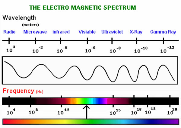 an analysis of methods in producing light and the electromagnetic spectrum in color science Electromagnetic radiation is one of the many ways that energy travels through space the heat from a burning fire, the light from the sun, the x-rays used by your doctor, as well as the energy used to cook food in a microwave are all forms of electromagnetic radiation.
