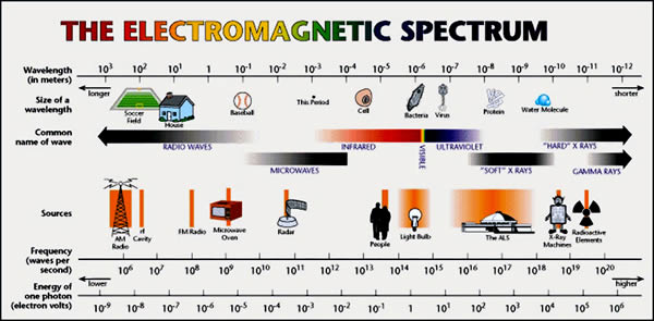 Rife Frequency Spectrum