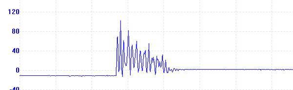 Spark Gap Damped Waveform