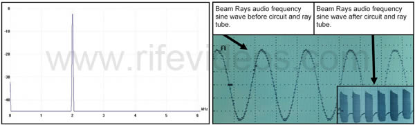 Beam Rays Rife Machine audio waveform and RF waveform