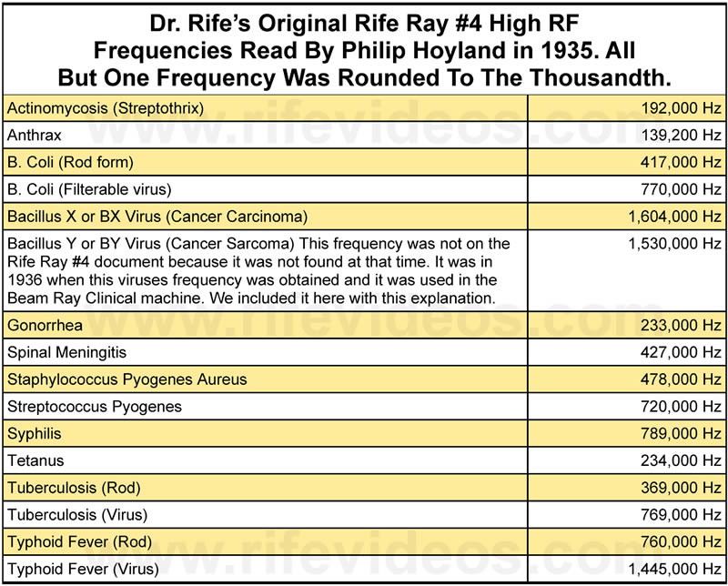Dr. Rife's 1935 Frequency List