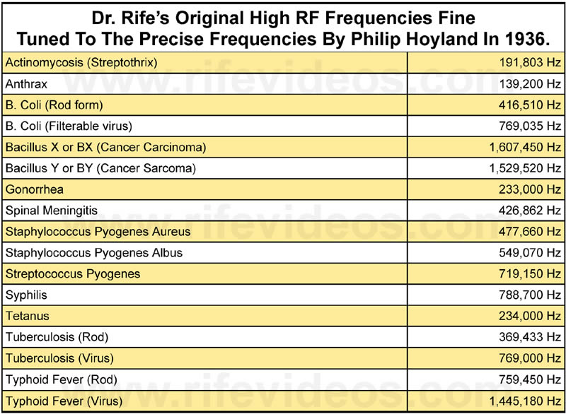 Dr. Rife 1936 High RF Frequencies
