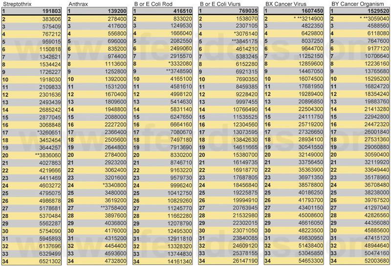 Dr. Rife's Harmonic M.O.R.s. Chart