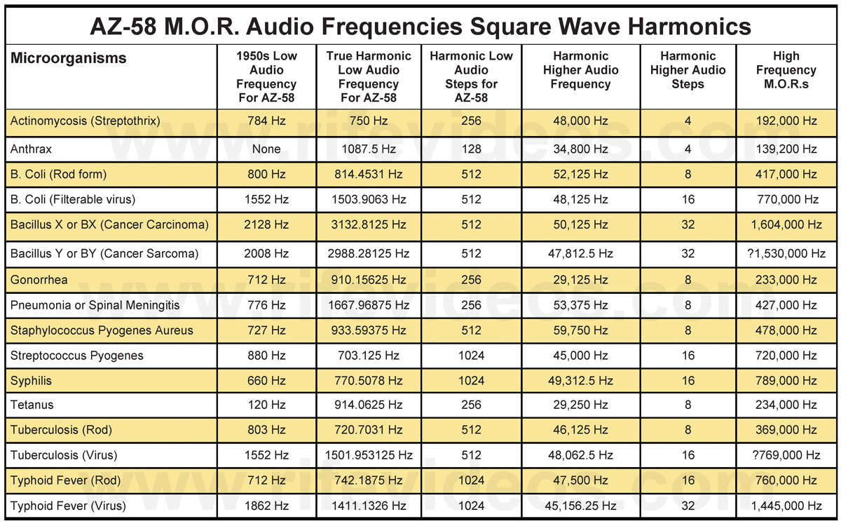 Instrument Frequency Chart 2017 2018 Best Cars Reviews