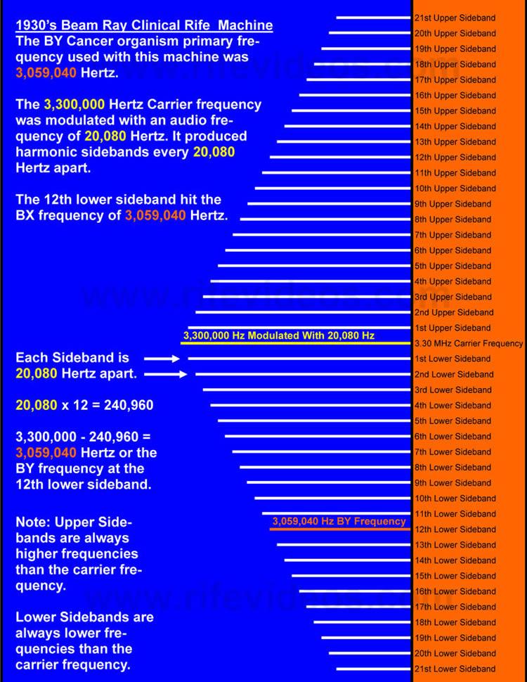 BY Sideband Chart