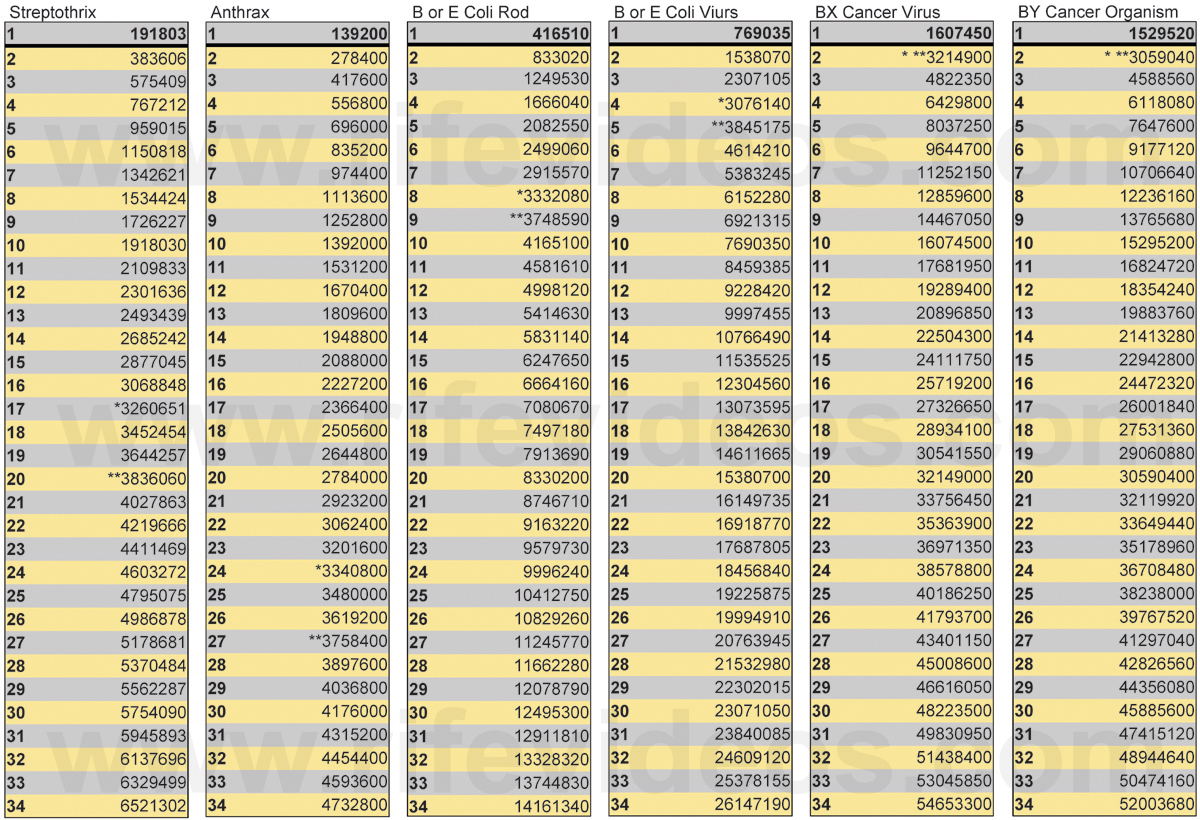 how to make a table of frequencies in r